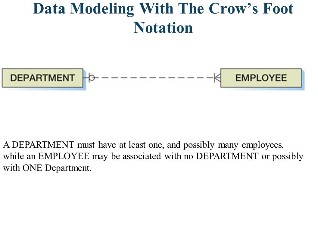 Data Modeling With The Crows Foot Notation A DEPARTMENT must have at least one, and possibly many employees, while an EMPLOYEE may be associated with