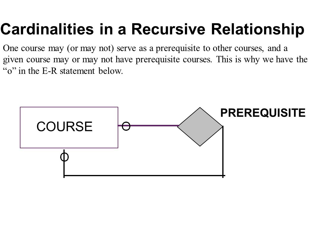 COURSE PREREQUISITE Cardinalities in a Recursive Relationship One course may (or may not) serve as a prerequisite to other courses, and a given course