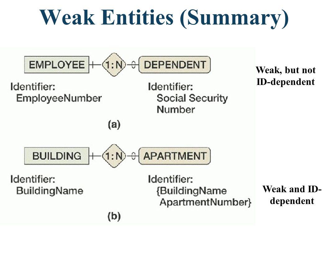 Weak Entities (Summary).Figure 2.11 Weak, but not ID-dependent Weak and ID- dependent