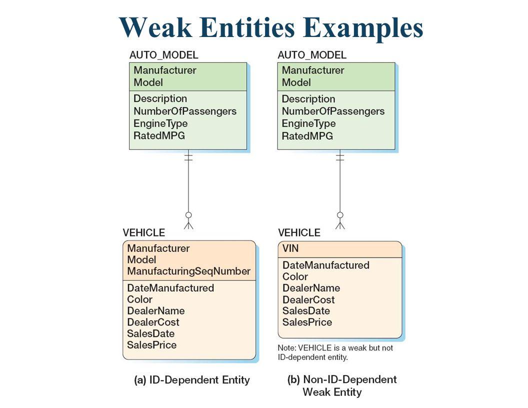 Weak Entities Examples