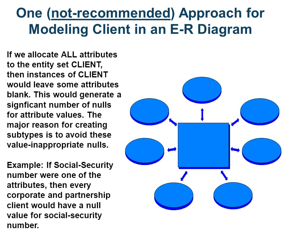 One (not-recommended) Approach for Modeling Client in an E-R Diagram If we allocate ALL attributes to the entity set CLIENT, then instances of CLIENT