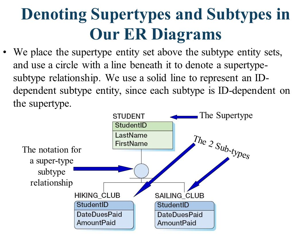 Denoting Supertypes and Subtypes in Our ER Diagrams We place the supertype entity set above the subtype entity sets, and use a circle with a line bene
