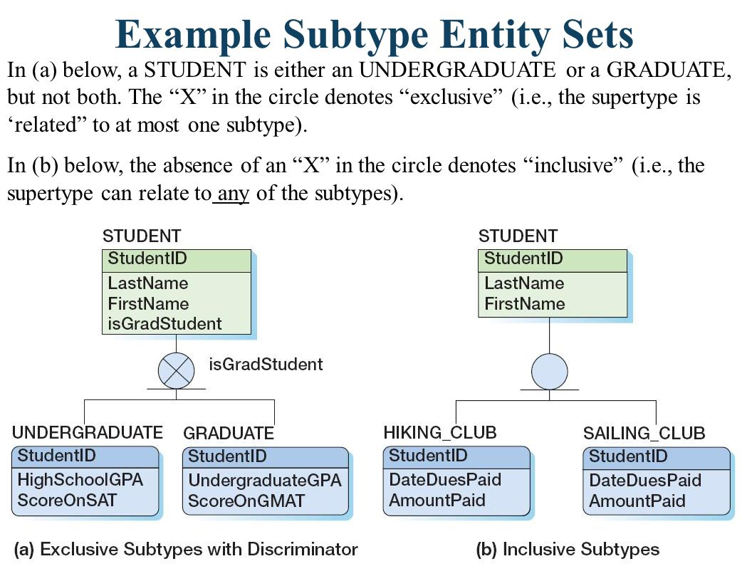 Example Subtype Entity Sets In (a) below, a STUDENT is either an UNDERGRADUATE or a GRADUATE, but not both. The X in the circle denotes exclusive (i.e