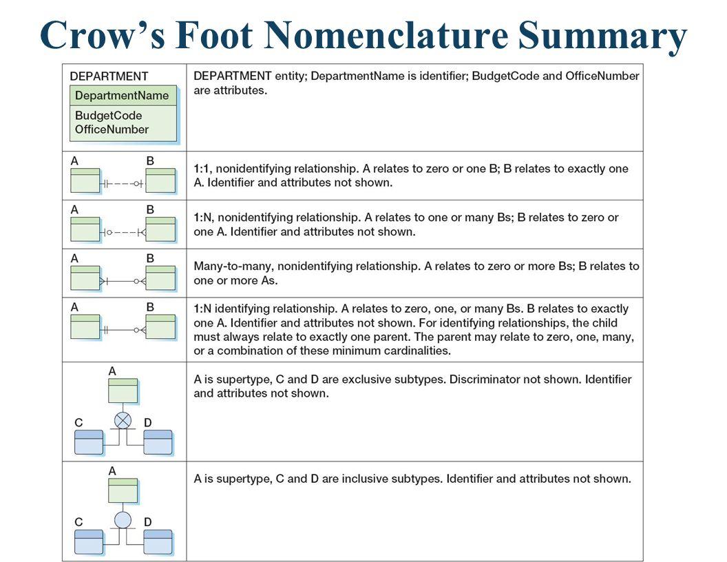 Crows Foot Nomenclature Summary
