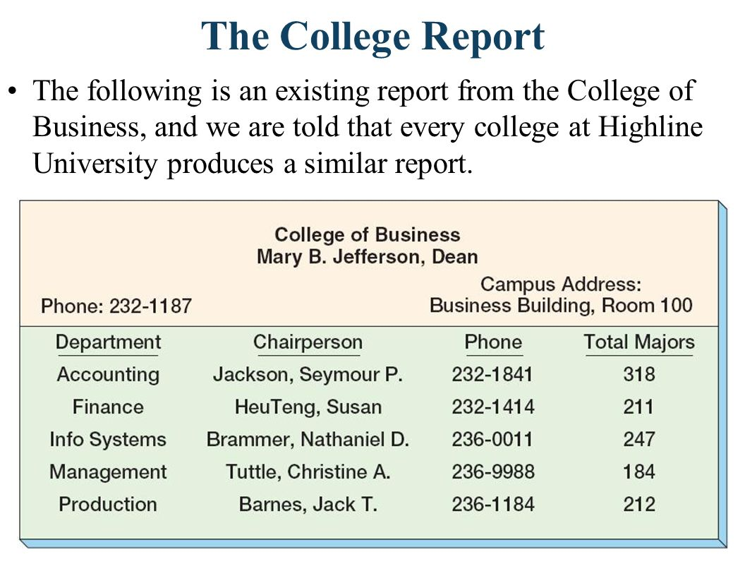The College Report The following is an existing report from the College of Business, and we are told that every college at Highline University produce
