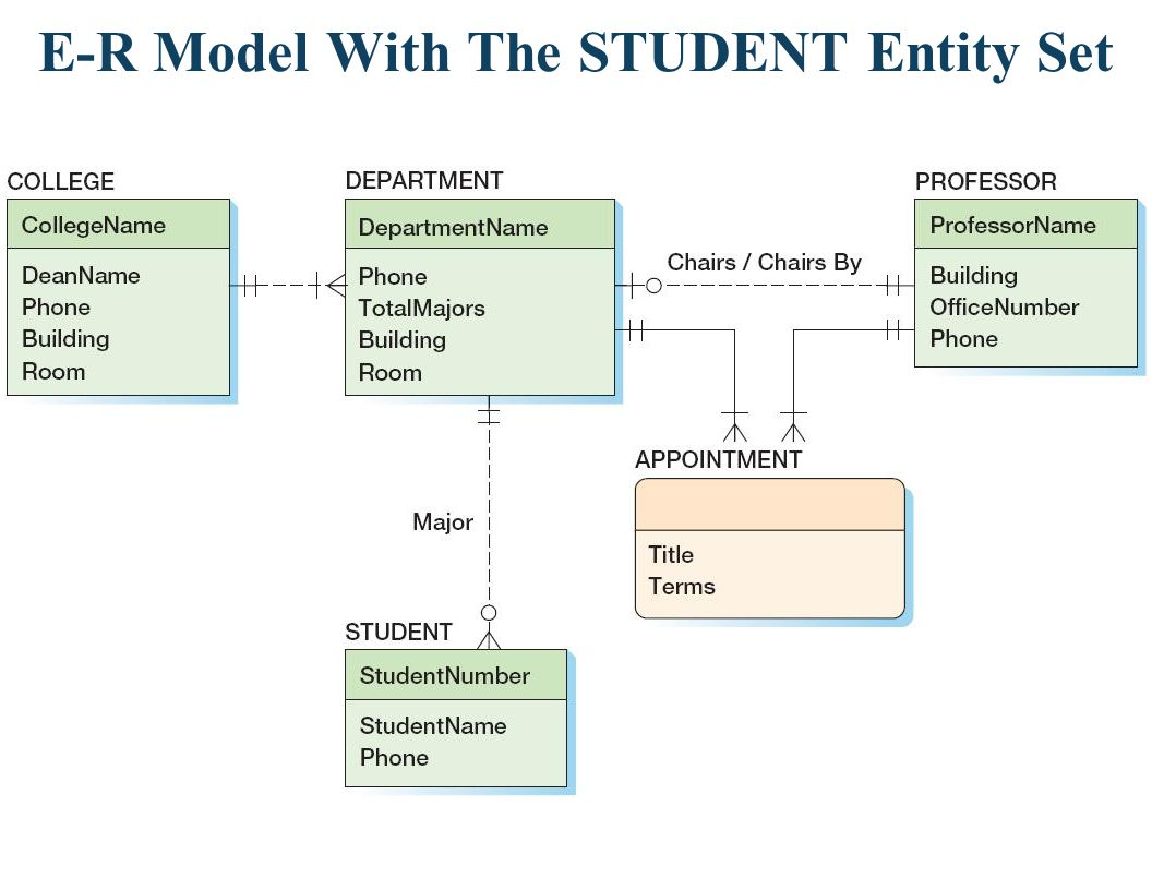 E-R Model With The STUDENT Entity Set