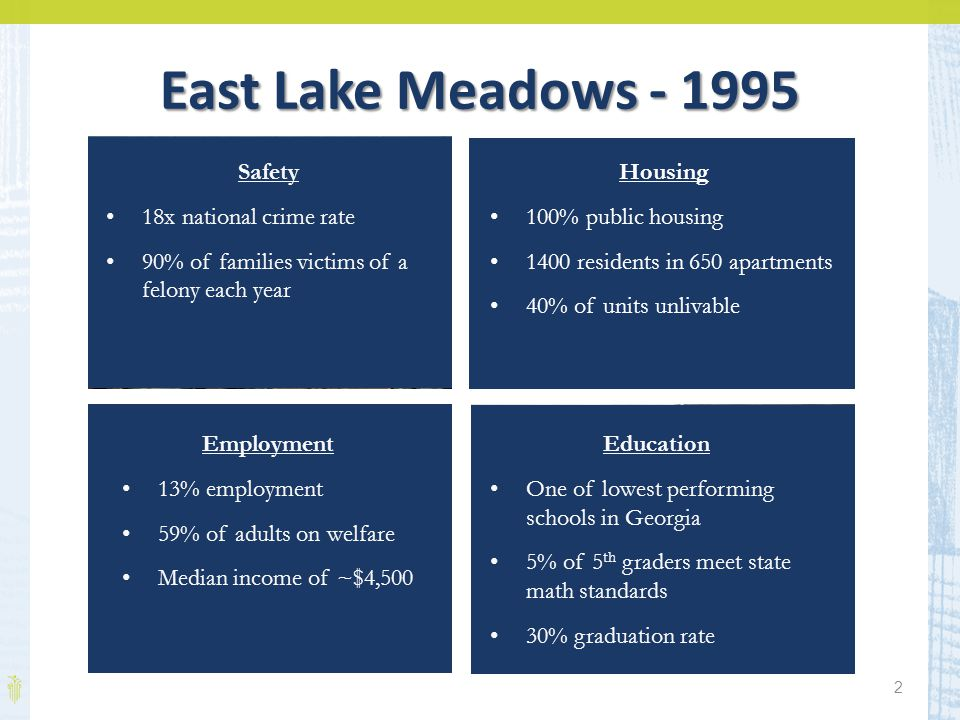 2 East Lake Meadows - 1995 Safety 18x national crime rate 90% of families victims of a felony each year Housing 100% public housing 1400 residents in 650 apartments 40% of units unlivable Employment 13% employment 59% of adults on welfare Median income of ~$4,500 Education One of lowest performing schools in Georgia 5% of 5 th graders meet state math standards 30% graduation rate