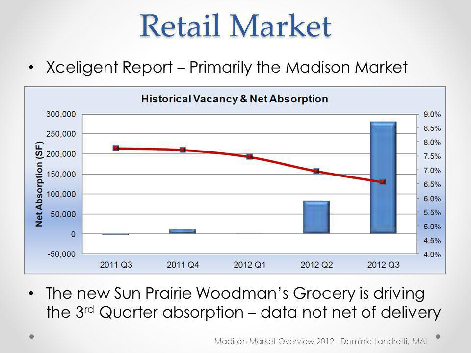 Retail Market Madison Market Overview 2012 - Dominic Landretti, MAI Xceligent Report – Primarily the Madison Market The new Sun Prairie Woodmans Grocery is driving the 3 rd Quarter absorption – data not net of delivery