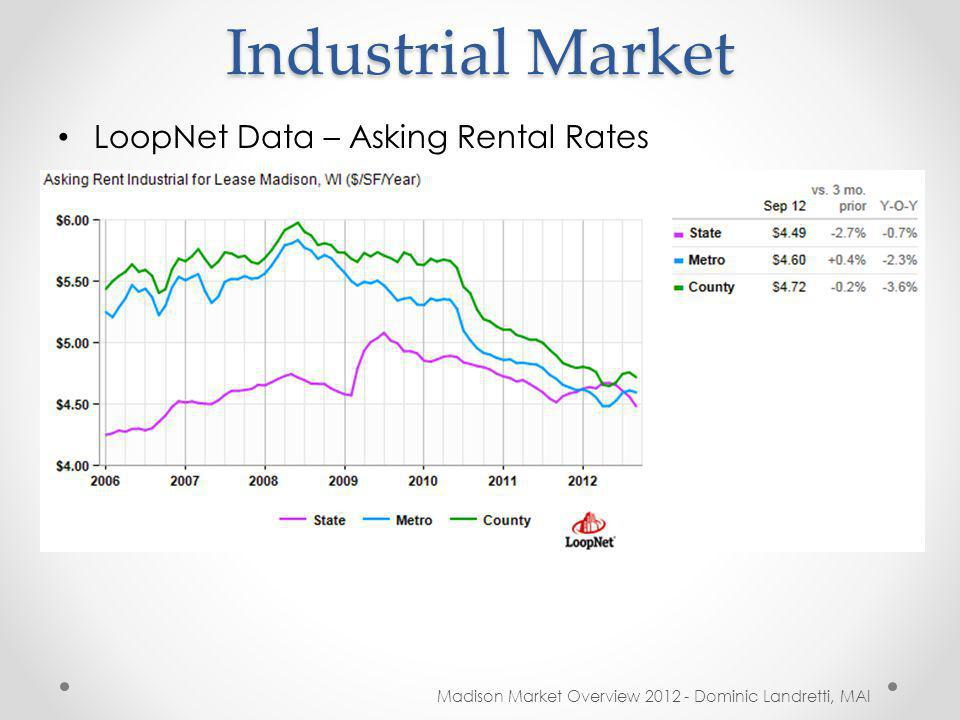 Industrial Market Madison Market Overview 2012 - Dominic Landretti, MAI LoopNet Data – Asking Rental Rates