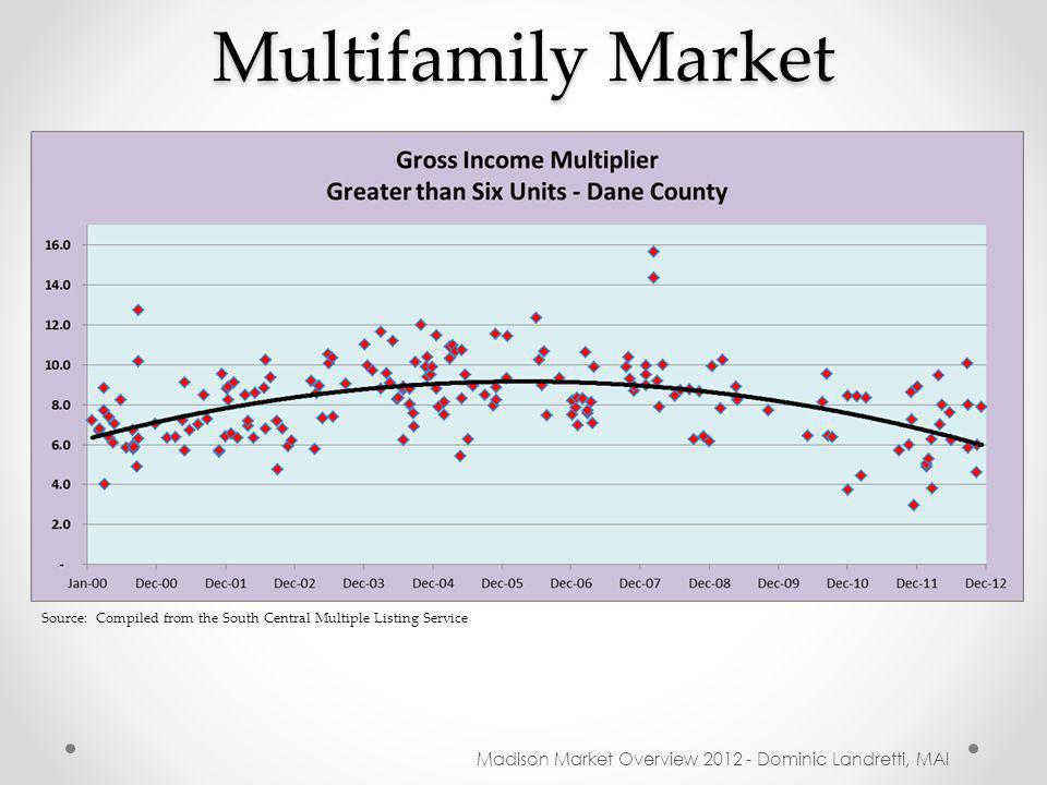 Multifamily Market Madison Market Overview 2012 - Dominic Landretti, MAI Source: Compiled from the South Central Multiple Listing Service