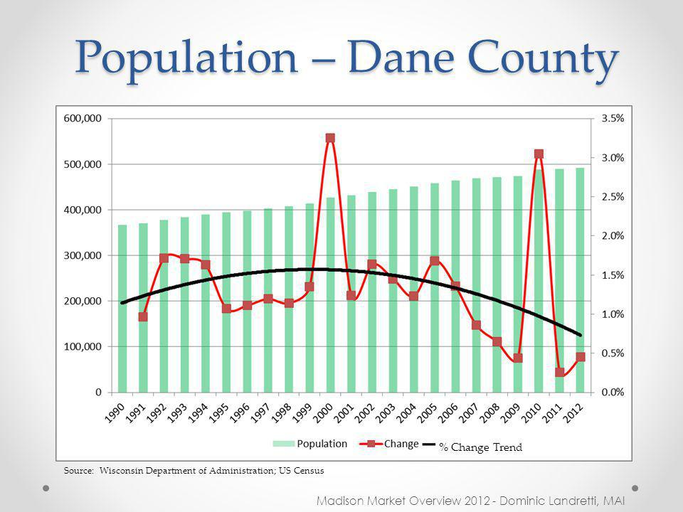 Population – Dane County Madison Market Overview 2012 - Dominic Landretti, MAI Source: Wisconsin Department of Administration; US Census – % Change Trend