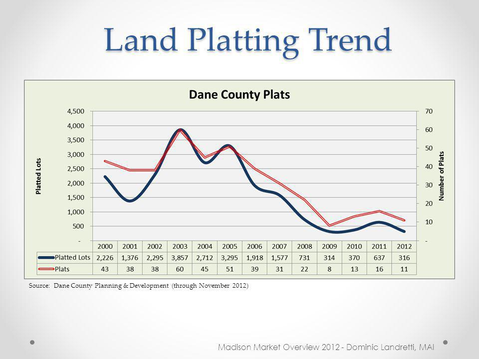 Land Platting Trend Madison Market Overview 2012 - Dominic Landretti, MAI Source: Dane County Planning & Development (through November 2012)