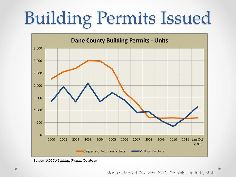 Building Permits Issued Madison Market Overview 2012 - Dominic Landretti, MAI Source: SOCDS Building Permits Database