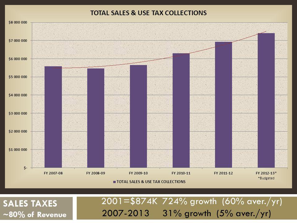 2001=$874K 724% growth (60% aver./yr) 2007-2013 31% growth (5% aver./yr) SALES TAXES ~80% of Revenue