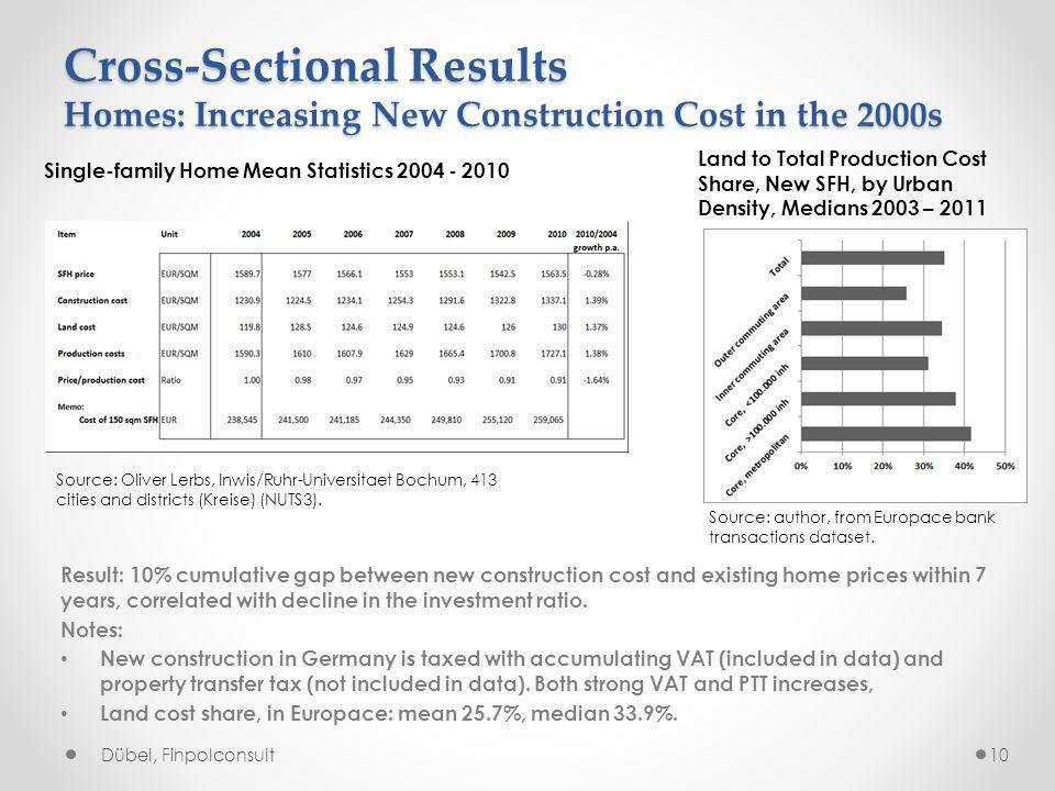 Cross-Sectional Results Homes: Increasing New Construction Cost in the 2000s Source: Oliver Lerbs, Inwis/Ruhr-Universitaet Bochum, 413 cities and districts (Kreise) (NUTS3).