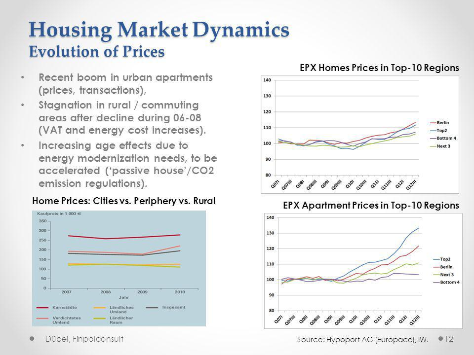 Housing Market Dynamics Evolution of Prices Recent boom in urban apartments (prices, transactions), Stagnation in rural / commuting areas after decline during 06-08 (VAT and energy cost increases).