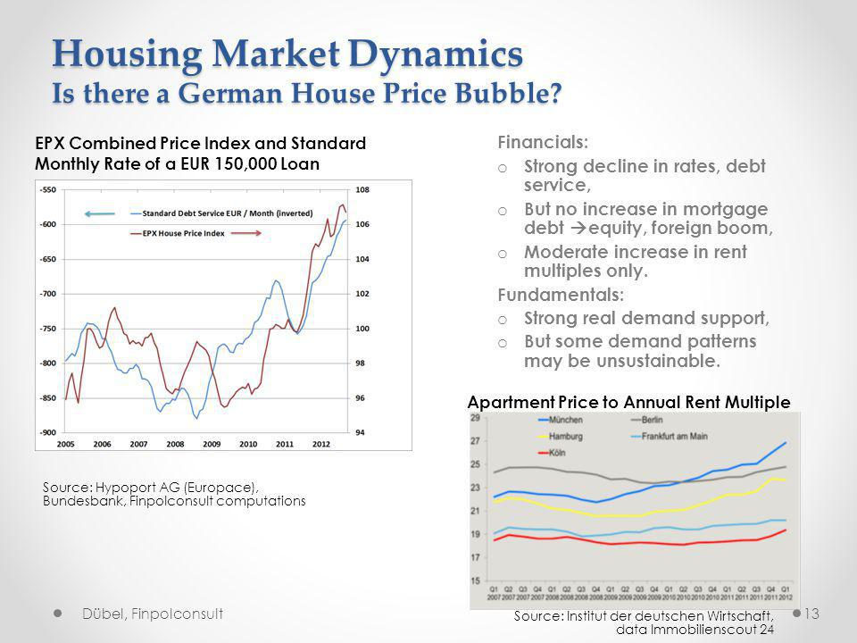 Housing Market Dynamics Is there a German House Price Bubble.