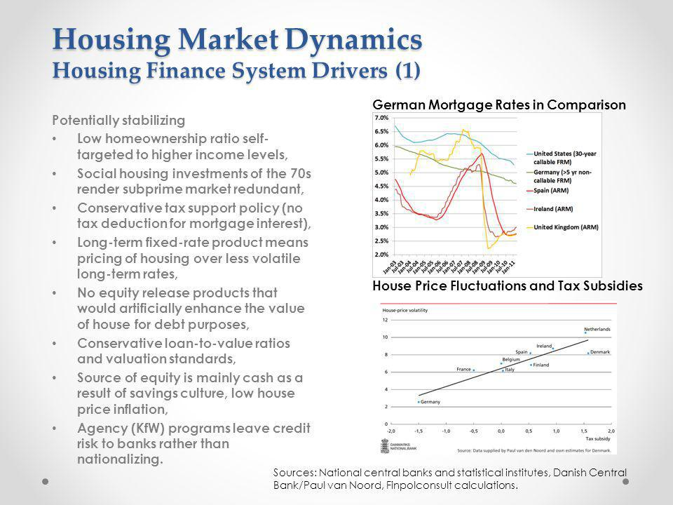 Housing Market Dynamics Housing Finance System Drivers (1) Potentially stabilizing Low homeownership ratio self- targeted to higher income levels, Social housing investments of the 70s render subprime market redundant, Conservative tax support policy (no tax deduction for mortgage interest), Long-term fixed-rate product means pricing of housing over less volatile long-term rates, No equity release products that would artificially enhance the value of house for debt purposes, Conservative loan-to-value ratios and valuation standards, Source of equity is mainly cash as a result of savings culture, low house price inflation, Agency (KfW) programs leave credit risk to banks rather than nationalizing.