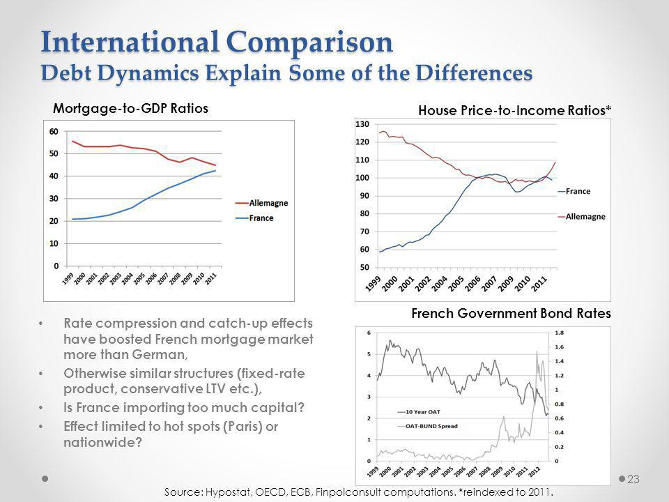 International Comparison Debt Dynamics Explain Some of the Differences 23 Source: Hypostat, OECD, ECB, Finpolconsult computations.