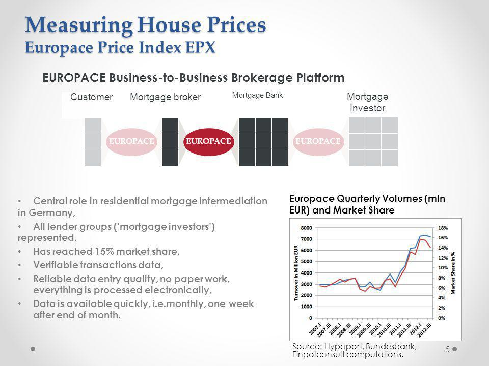 5 EUROPACE Business-to-Business Brokerage Platform Mortgage broker Mortgage Bank Customer Mortgage Investor EUROPACE Central role in residential mortgage intermediation in Germany, All lender groups (mortgage investors) represented, Has reached 15% market share, Verifiable transactions data, Reliable data entry quality, no paper work, everything is processed electronically, Data is available quickly, i.e.monthly, one week after end of month.