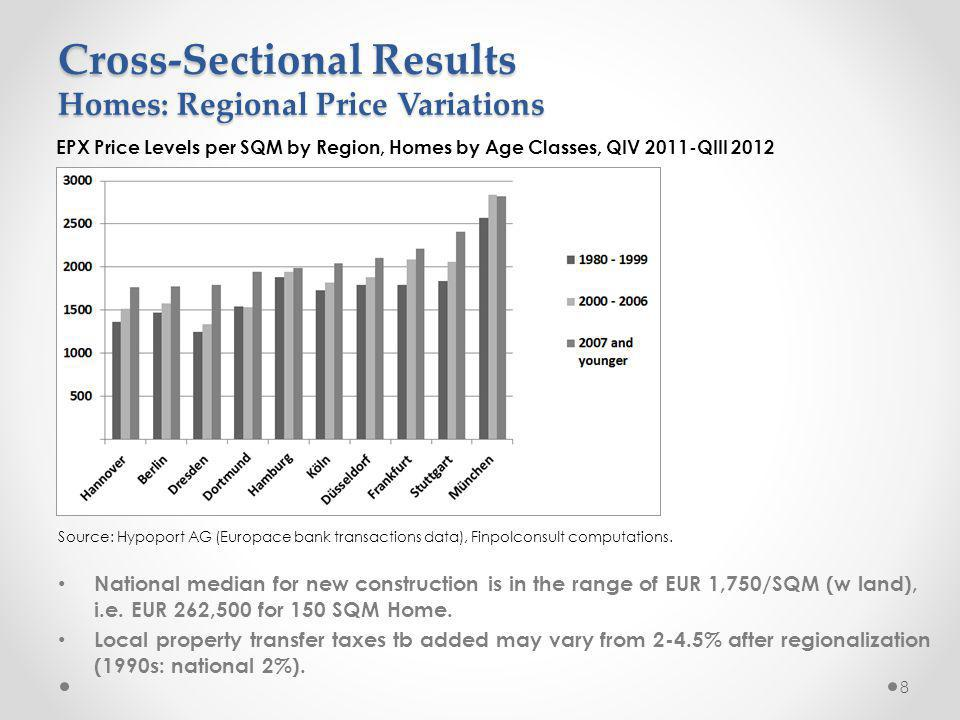 Cross-Sectional Results Homes: Regional Price Variations National median for new construction is in the range of EUR 1,750/SQM (w land), i.e.