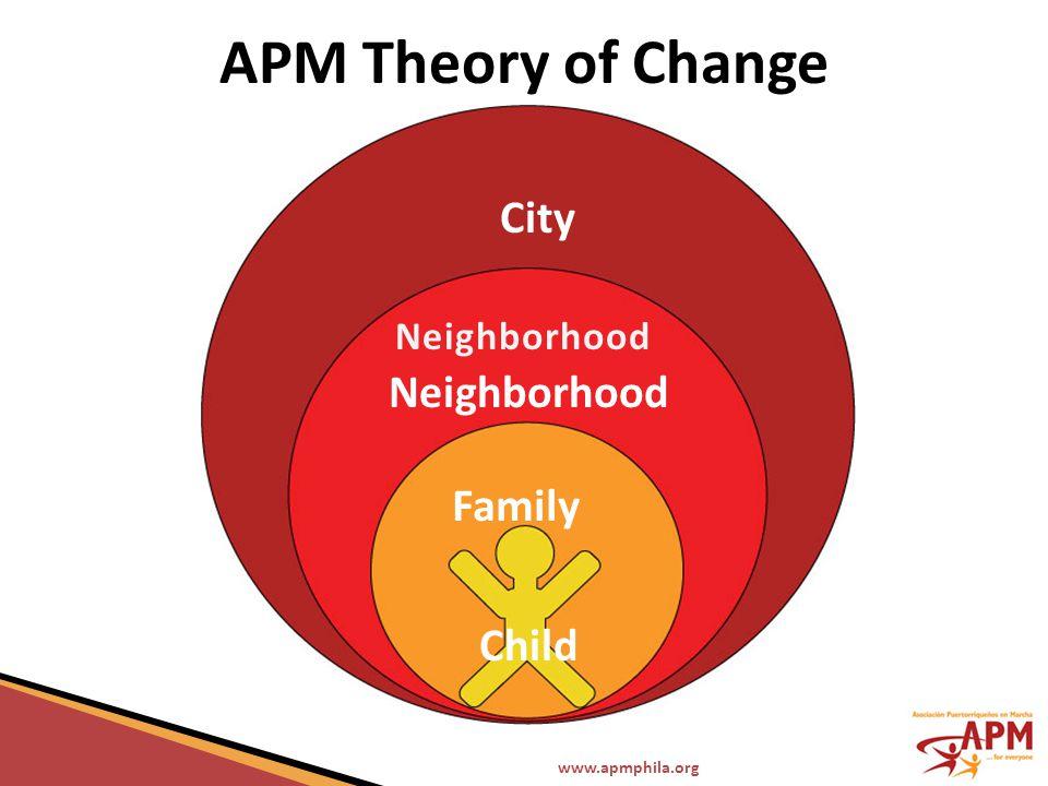 www.apmphila.org APM Theory of Change City Neighborhood Family Child
