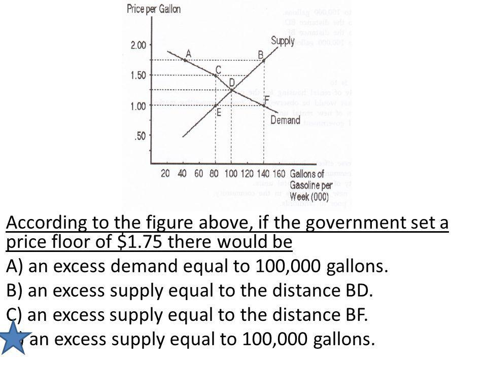 According to the figure above, if the government set a price floor of $1.75 there would be A) an excess demand equal to 100,000 gallons. B) an excess
