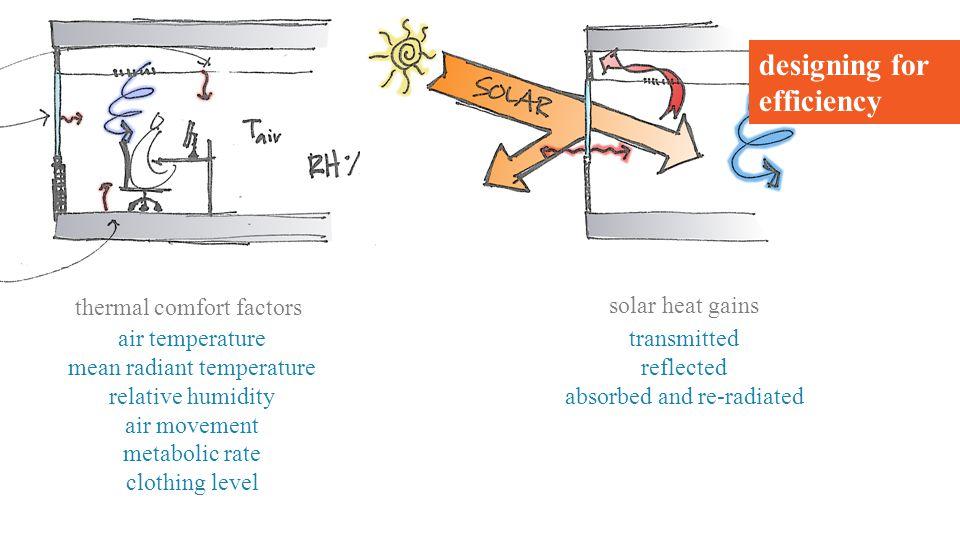 Project divider (40pt TNR) behavioural change