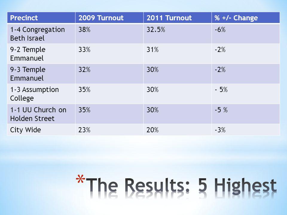 Precinct2009 Turnout2011 Turnout% +/- Change 1-4 Congregation Beth Israel 38%32.5%-6% 9-2 Temple Emmanuel 33%31%-2% 9-3 Temple Emmanuel 32%30%-2% 1-3 Assumption College 35%30%- 5% 1-1 UU Church on Holden Street 35%30%-5 % City Wide23%20%-3%