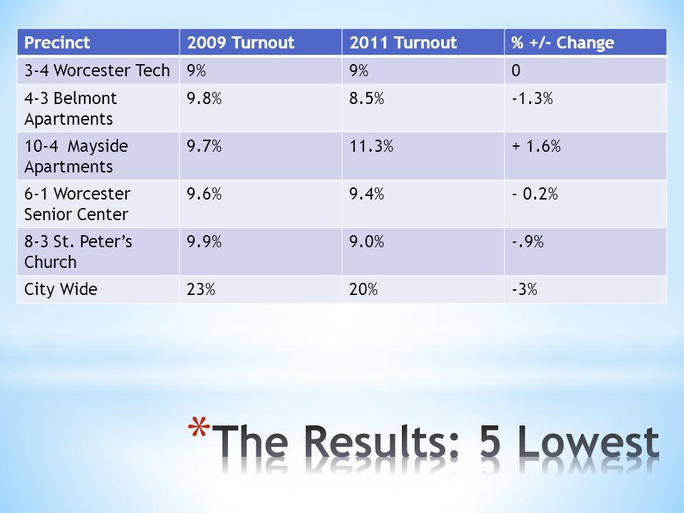 Precinct2009 Turnout2011 Turnout% +/- Change 3-4 Worcester Tech9% 0 4-3 Belmont Apartments 9.8%8.5%-1.3% 10-4 Mayside Apartments 9.7%11.3%+ 1.6% 6-1 Worcester Senior Center 9.6%9.4%- 0.2% 8-3 St.