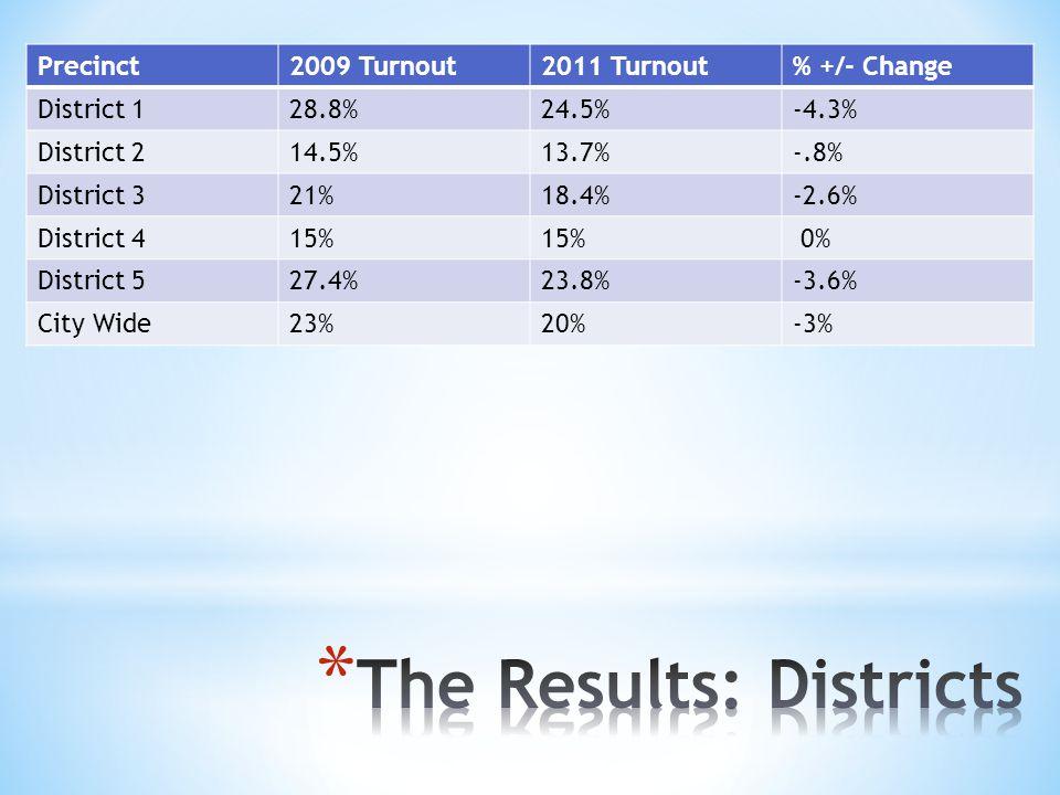 Precinct2009 Turnout2011 Turnout% +/- Change District 128.8%24.5%-4.3% District 214.5%13.7%-.8% District 321%18.4%-2.6% District 415% 0% District 527.4%23.8%-3.6% City Wide23%20%-3%