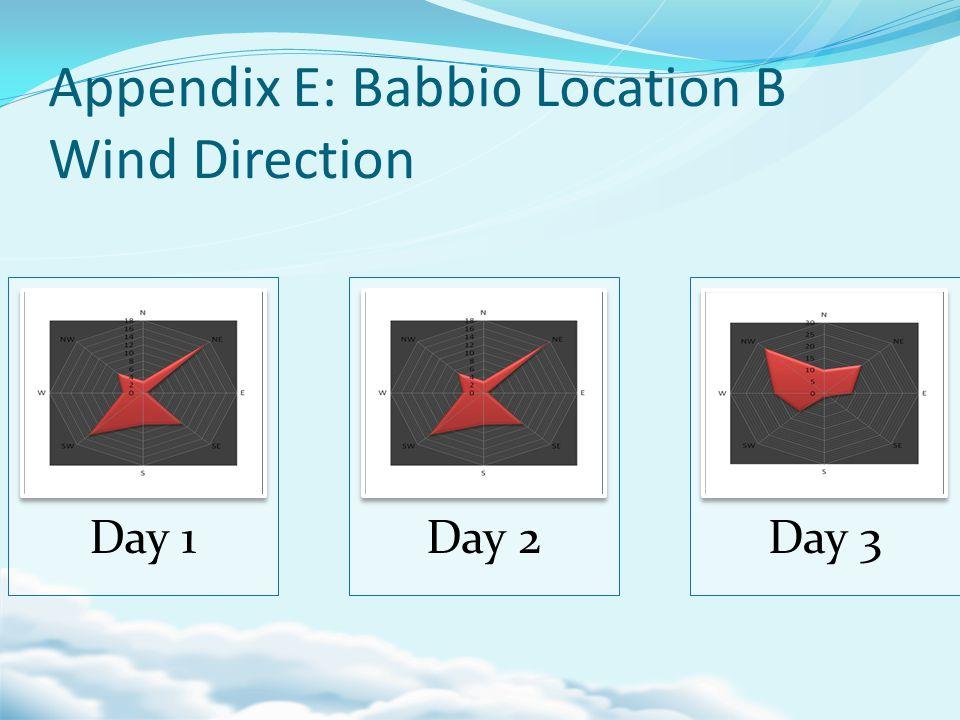 Appendix E: Babbio Location B Wind Direction Day 1Day 2Day 3
