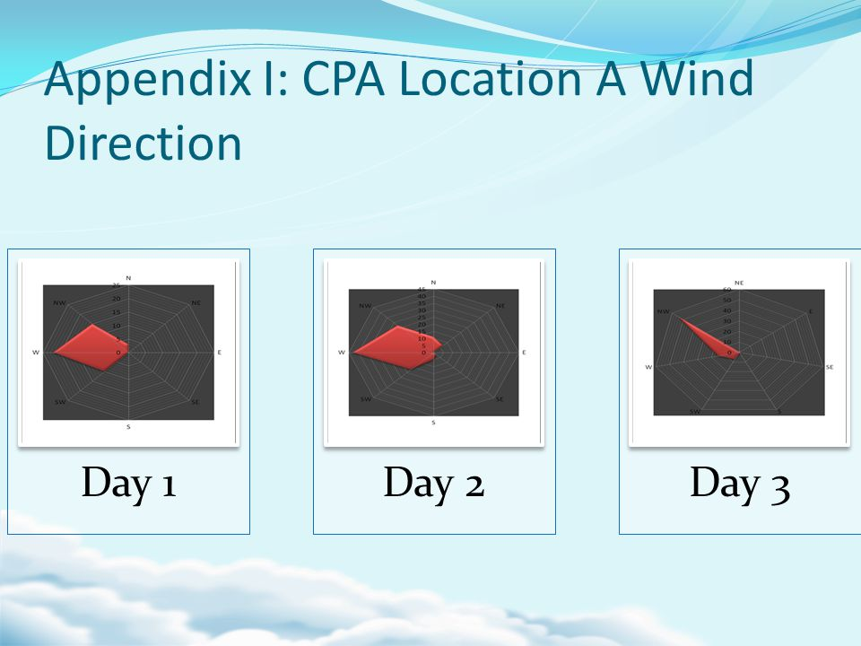 Appendix I: CPA Location A Wind Direction Day 1Day 2Day 3