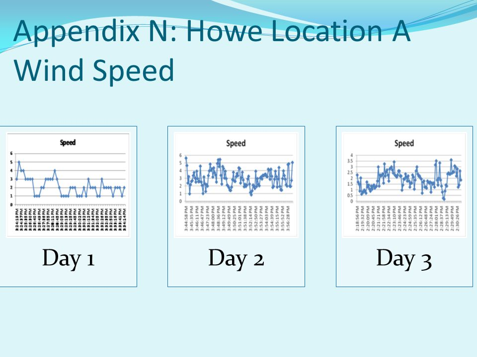 Day 1Day 2Day 3 Appendix N: Howe Location A Wind Speed