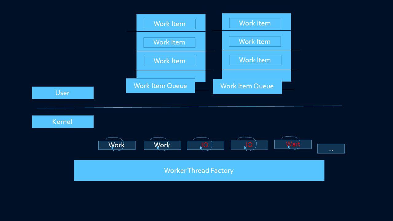 Kernel User Worker Thread Factory Work IO Wait... Work Item Queue Work Item Work Item Queue Work Item