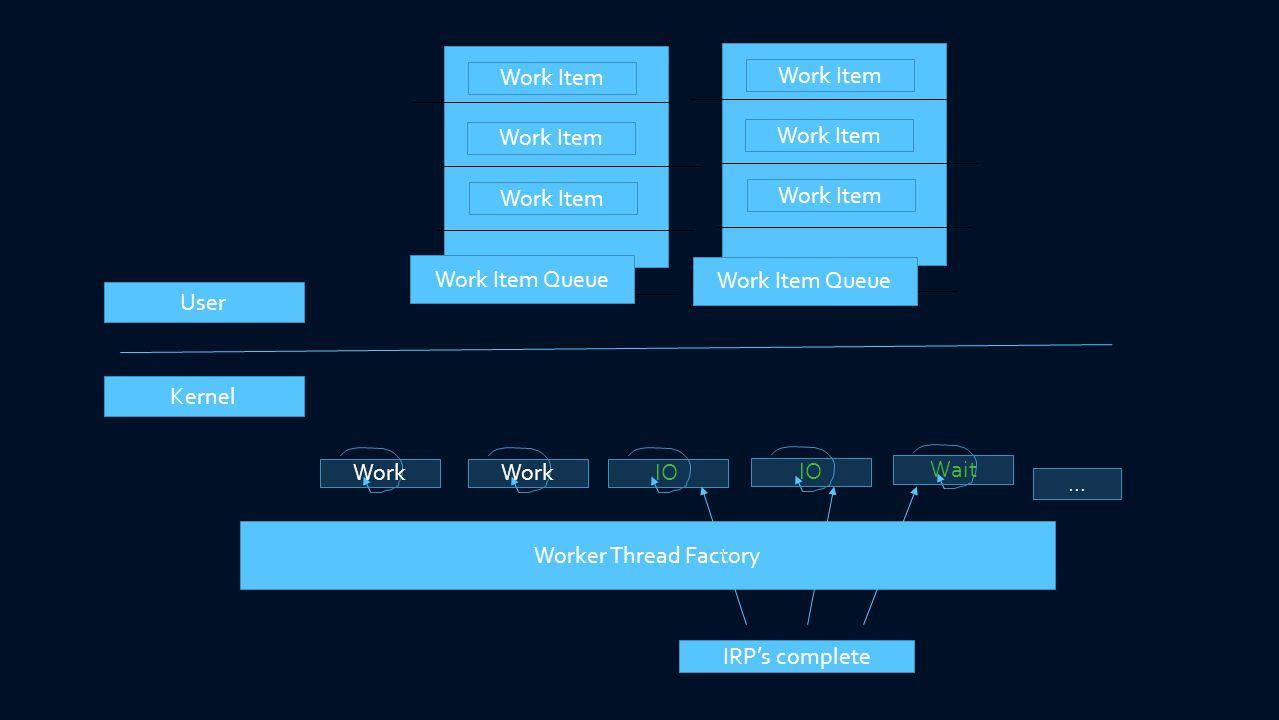 Kernel User Worker Thread Factory Work IO Wait... Work Item Queue Work Item Work Item Queue Work Item IRPs complete