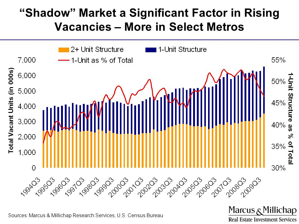 Shadow Market a Significant Factor in Rising Vacancies – More in Select Metros Total Vacant Units (in 000s) 1-Unit Structure as % of Total Sources: Ma