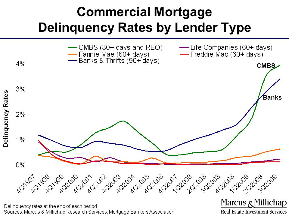 Commercial Mortgage Delinquency Rates by Lender Type Delinquency Rates Delinquency rates at the end of each period Sources: Marcus & Millichap Researc