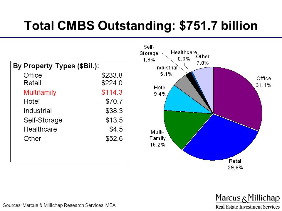 Total CMBS Outstanding: $751.7 billion Sources: Marcus & Millichap Research Services, MBA By Property Types ($Bil.): Office $233.8 Retail $224.0 Multi
