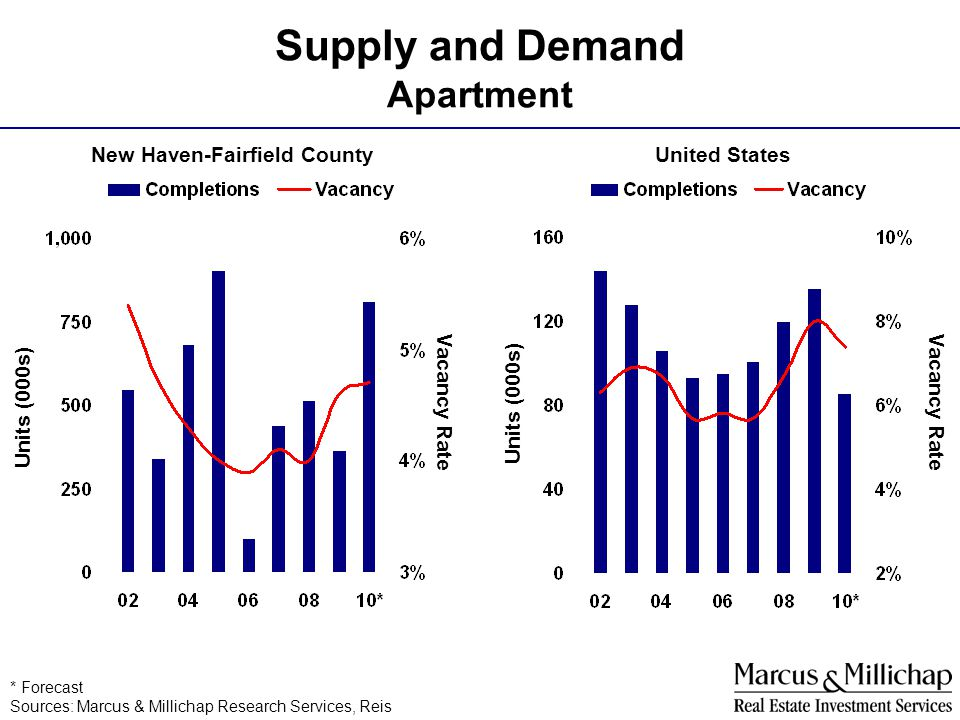 Supply and Demand Apartment United StatesNew Haven-Fairfield County * Forecast Sources: Marcus & Millichap Research Services, Reis Units (000s) Vacanc
