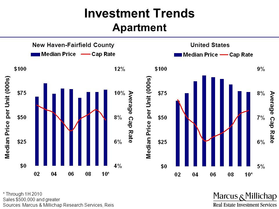 Investment Trends Apartment United StatesNew Haven-Fairfield County Median Price per Unit (000s) Average Cap Rate Median Price per Unit (000s) Average