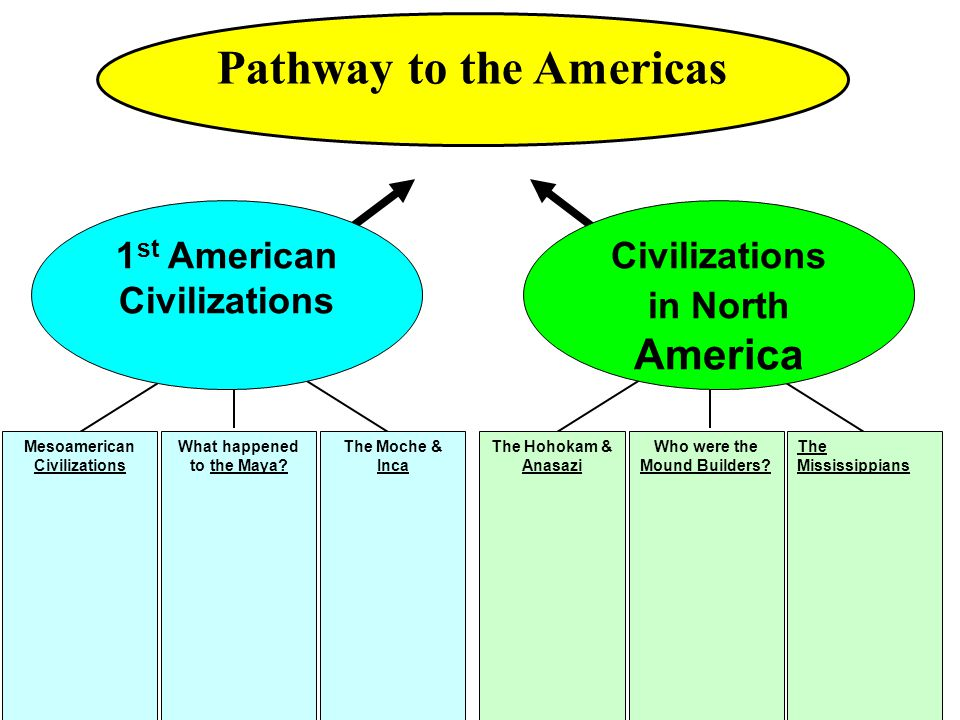 Pathway to the Americas Civilizations in North America Who were the Mound Builders? The Hohokam & Anasazi The Mississippians 1 st American Civilizatio