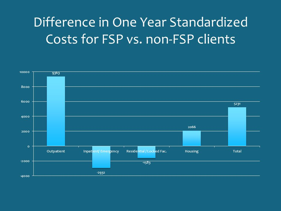 Difference in One Year Standardized Costs for FSP vs. non-FSP clients