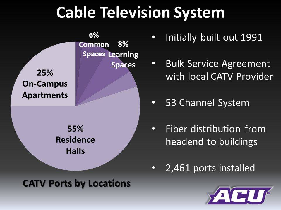 Cable Television System CATV Ports by Locations 55% Residence Halls 25% On-Campus Apartments 8% Learning Spaces 6% Common Spaces Initially built out 1991 Bulk Service Agreement with local CATV Provider 53 Channel System Fiber distribution from headend to buildings 2,461 ports installed