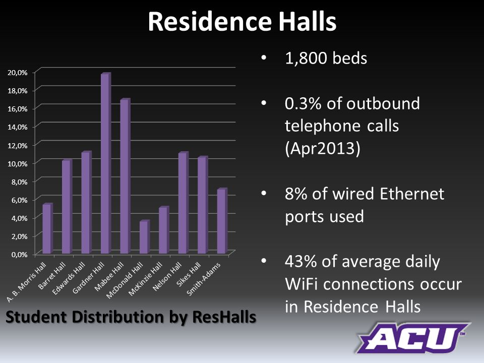 Residence Halls 1,800 beds 0.3% of outbound telephone calls (Apr2013) 8% of wired Ethernet ports used 43% of average daily WiFi connections occur in Residence Halls Student Distribution by ResHalls