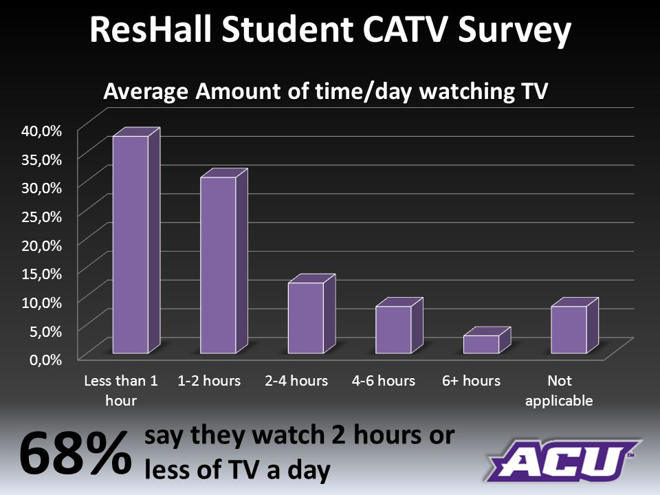 ResHall Student CATV Survey Average Amount of time/day watching TV 68% say they watch 2 hours or less of TV a day