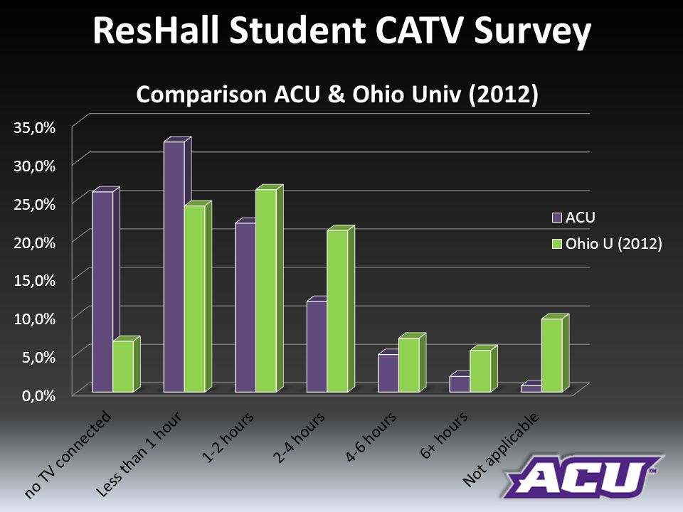 ResHall Student CATV Survey Comparison ACU & Ohio Univ (2012)
