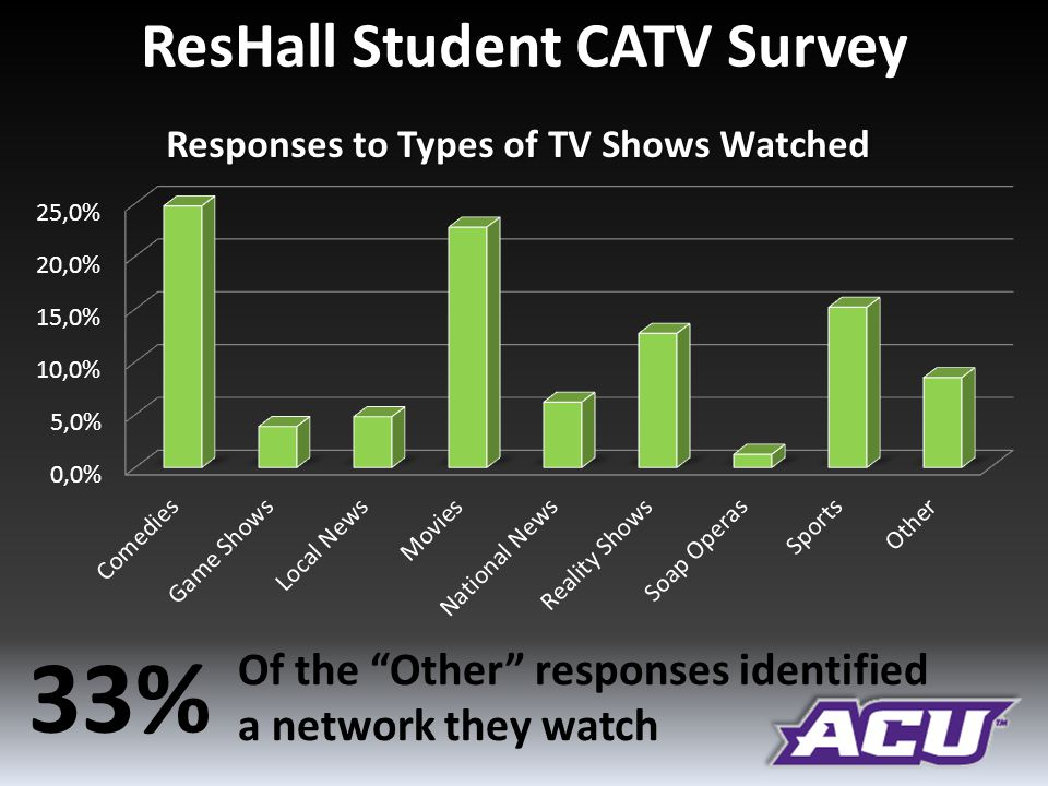 ResHall Student CATV Survey Responses to Types of TV Shows Watched 33% Of the Other responses identified a network they watch