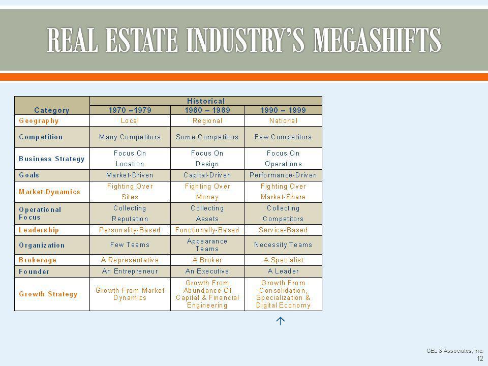 CEL & Associates, Inc. 12