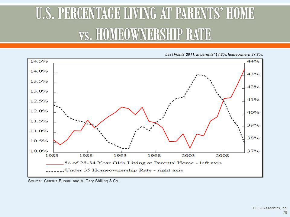 CEL & Associates, Inc. 26 Source: Census Bureau and A. Gary Shilling & Co. Last Points 2011: at parents 14.2%; homeowners 37.8%.